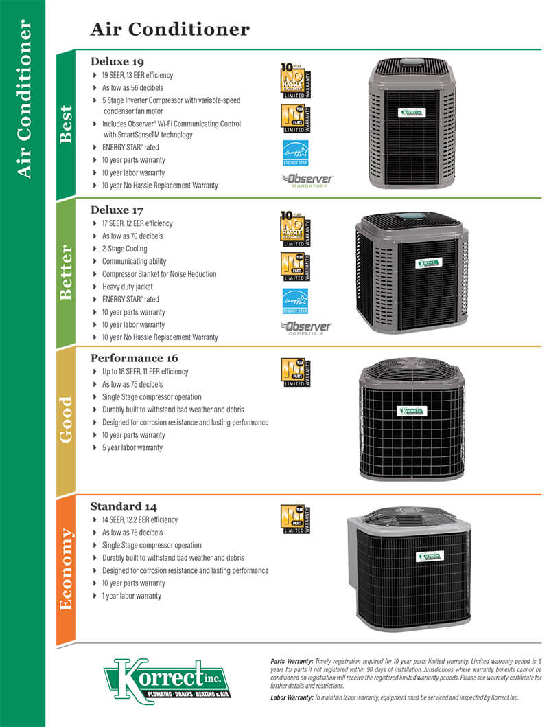Air conditioner infograph